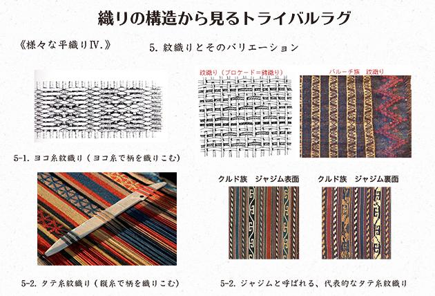 4.織りの構造紋織り