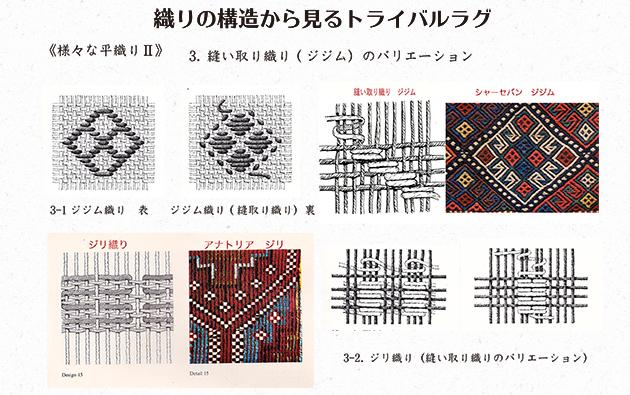 2.織りの構造ジジム